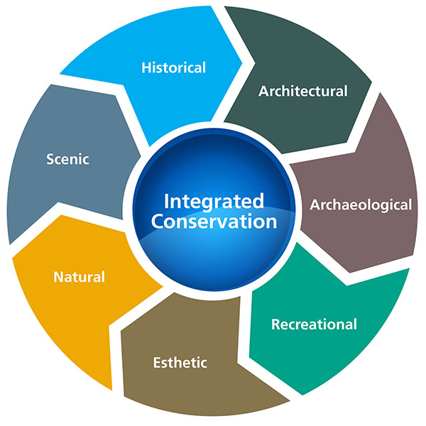 Integrated conservation strategy graphic